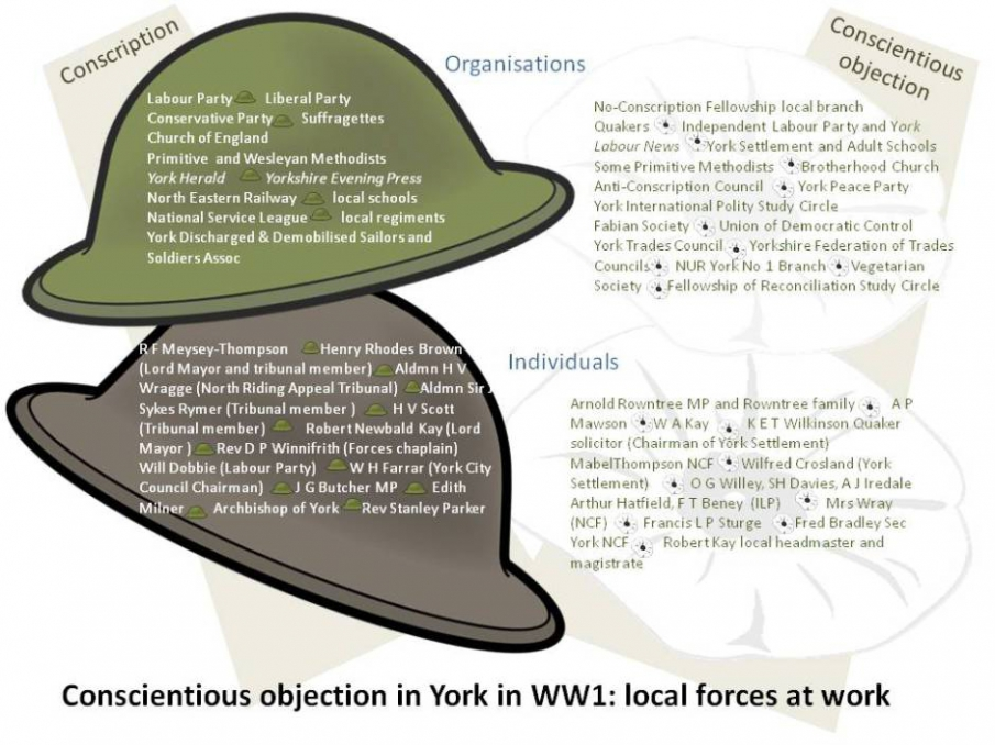 Conscientious objection: local forces at work